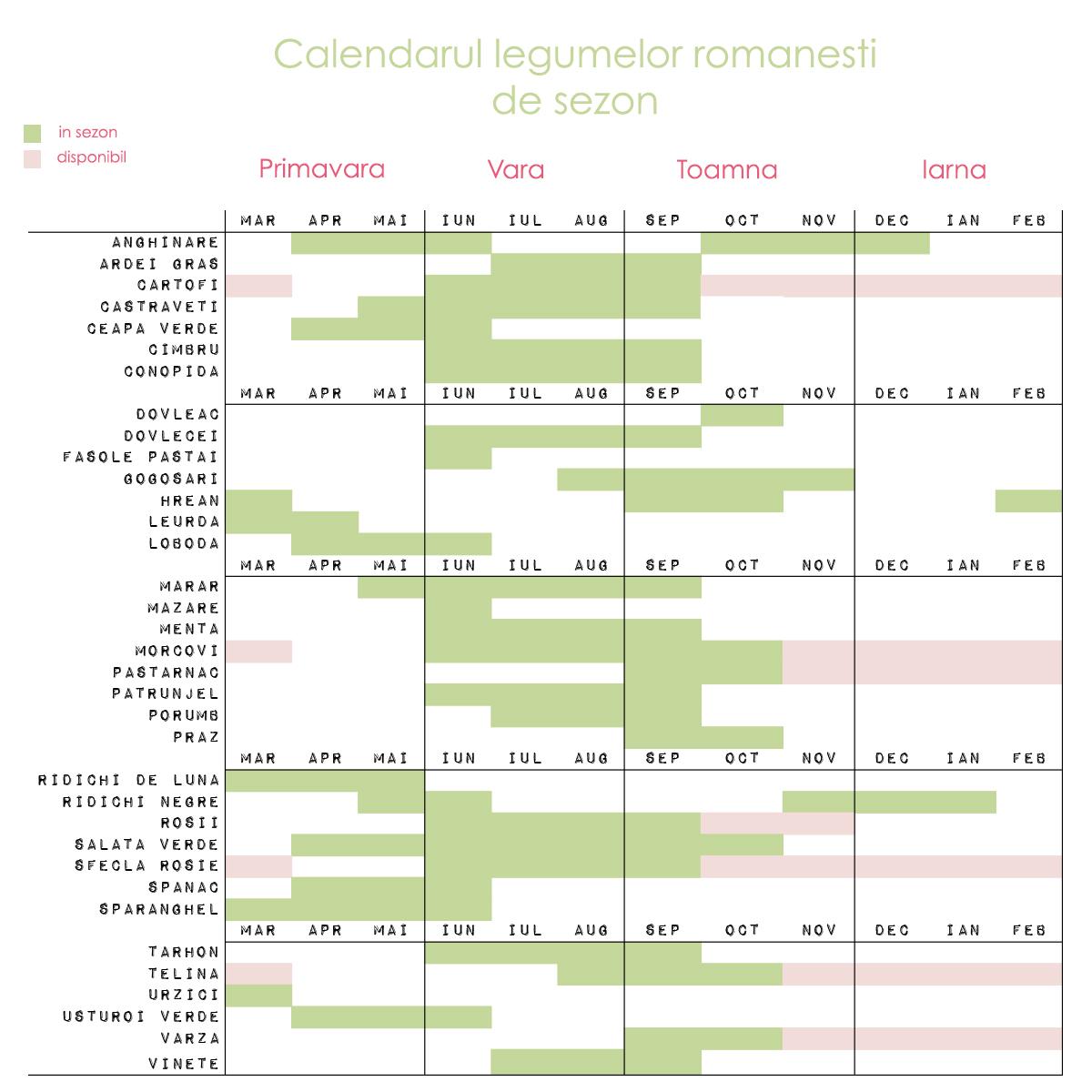 calendarul-legumelor